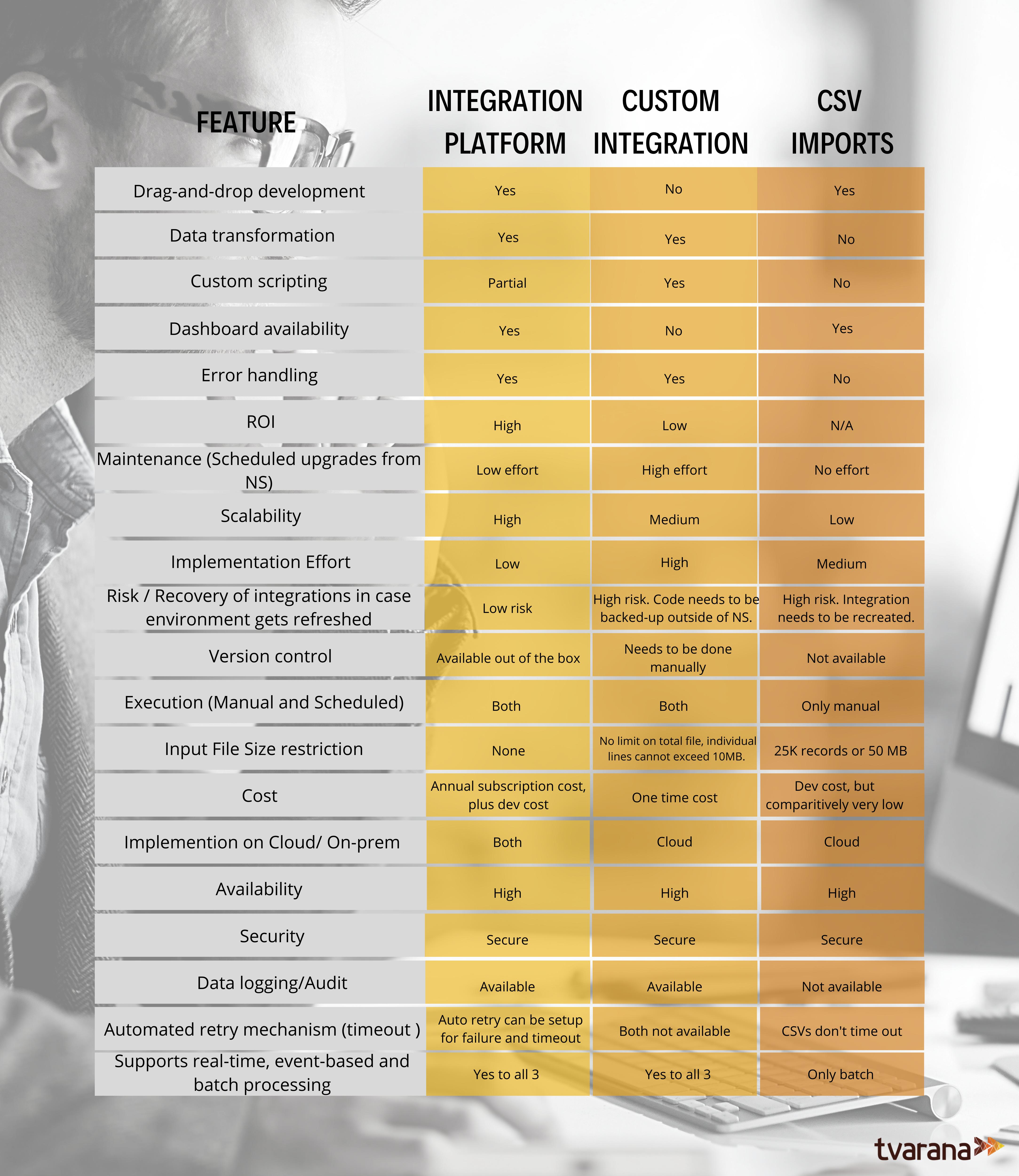 Integration platform vs custom integration vs CSV imports (1)